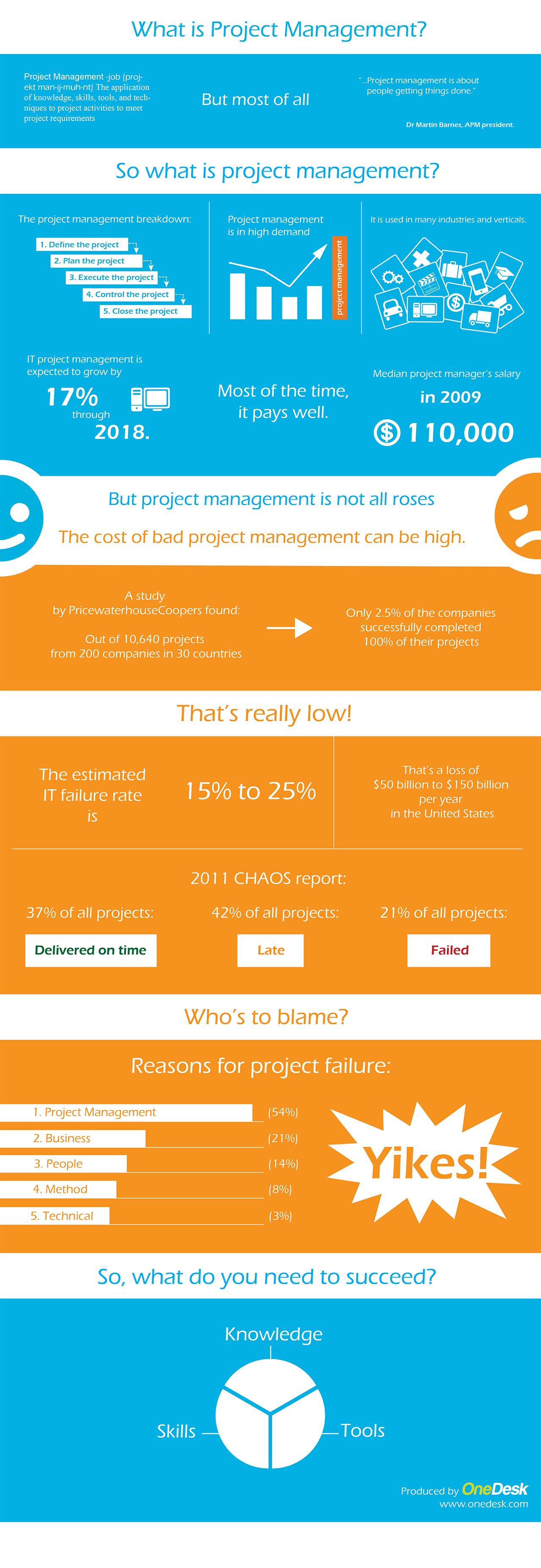 project management site